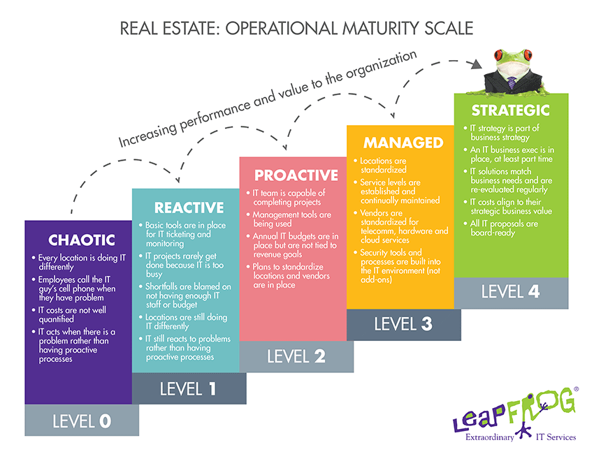 Operational Maturity Scale